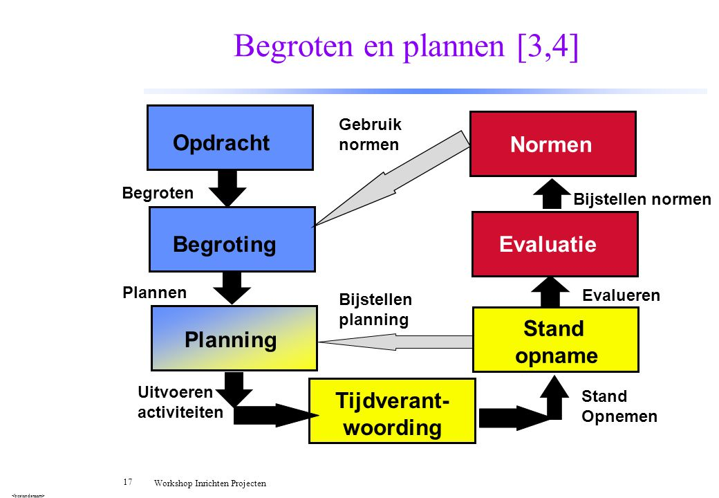 Begroten en plannen [3,4] Opdracht Normen Begroting Evaluatie Stand